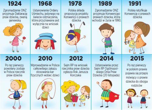 Zdjęcie przedstawia kolejne etapy powstawania Międzynarodowej Deklaracji Praw Dziecka od 1924 roku do roku 2015